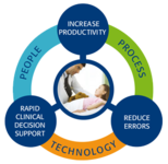 Workflow Optimization Services...